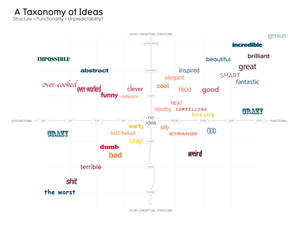 Image of Taxonomy of Ideas
