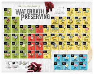 Image of The Periodic Table of Waterbath Preserving ~ Poster